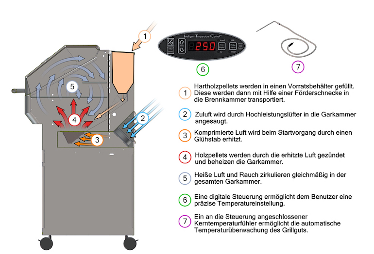 Pelletgrill-2